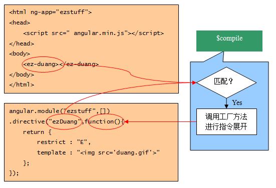 angularjs的启动引导过程