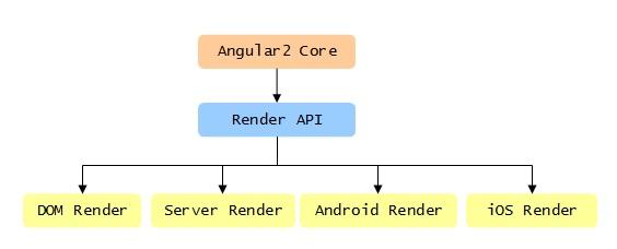 render-arch